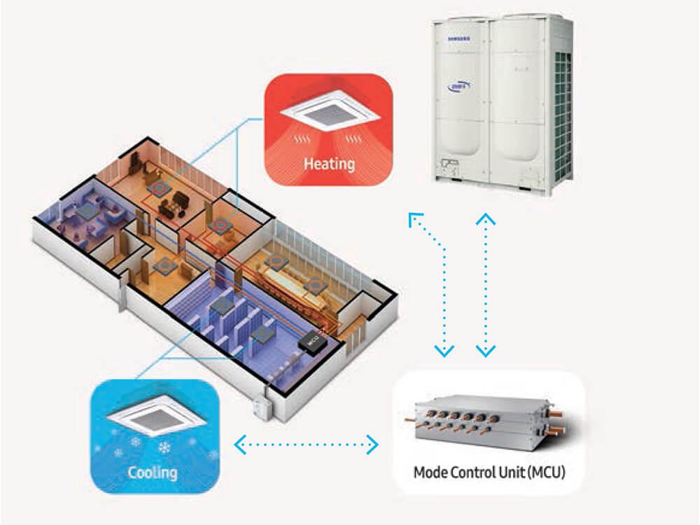 Ogrevanje_hlajenje_Samsung